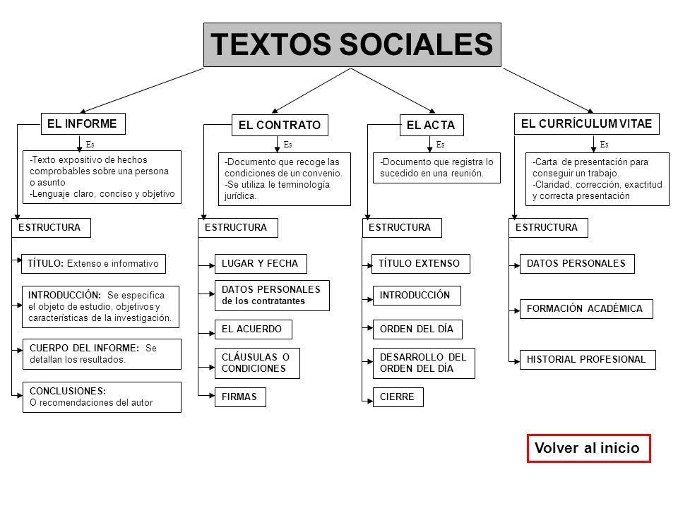 TEXTOS SOCIALES EL INFORME EL CONTRATOEL ACTA EL CURRÍCULUM VITAE -Texto expositivo de hechos comprobables sobre una persona o asunto -Lenguaje claro,