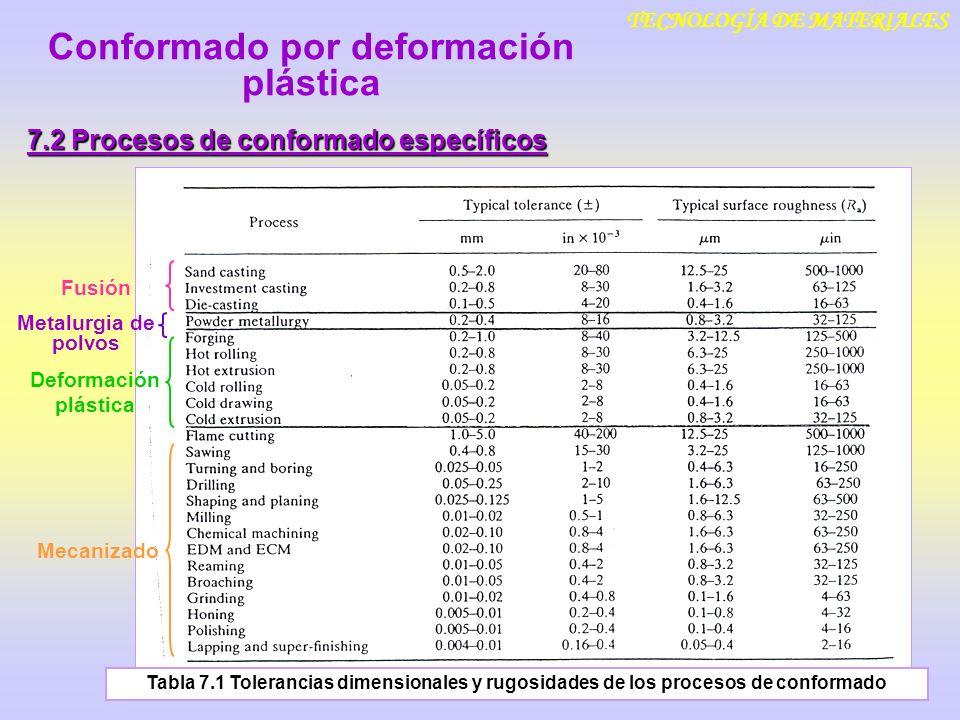TECNOLOGÍA DE MATERIALES 7.2 Procesos de conformado específicos Conformado por deformación plástica Fusión Deformación plástica Mecanizado Metalurgia