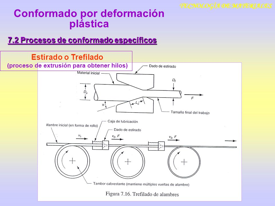 TECNOLOGÍA DE MATERIALES 7.2 Procesos de conformado específicos Estirado o Trefilado (proceso de extrusión para obtener hilos) Conformado por deformac