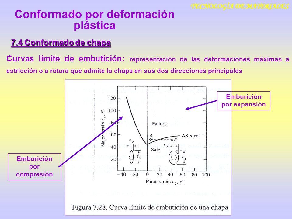 TECNOLOGÍA DE MATERIALES 7.4 Conformado de chapa Curvas límite de embutición: representación de las deformaciones máximas a estricción o a rotura que