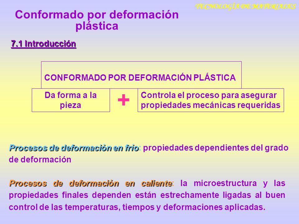 TECNOLOGÍA DE MATERIALES 7.1 Introducción CONFORMADO POR DEFORMACIÓN PLÁSTICA Controla el proceso para asegurar propiedades mecánicas requeridas Da fo