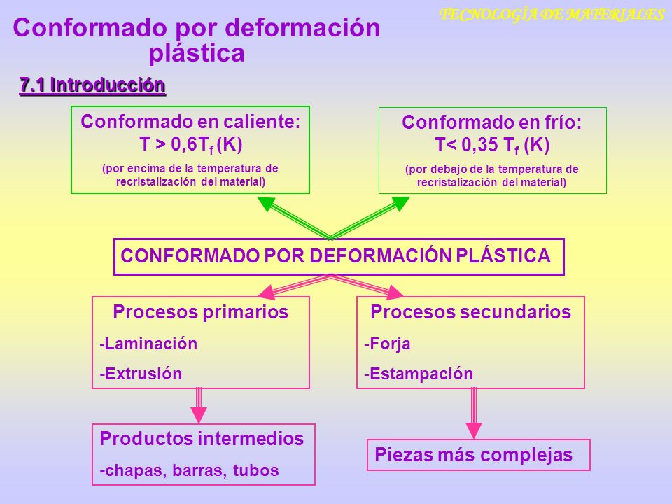 TECNOLOGÍA DE MATERIALES 7.1 Introducción CONFORMADO POR DEFORMACIÓN PLÁSTICA Productos intermedios -chapas, barras, tubos Procesos primarios - Lamina