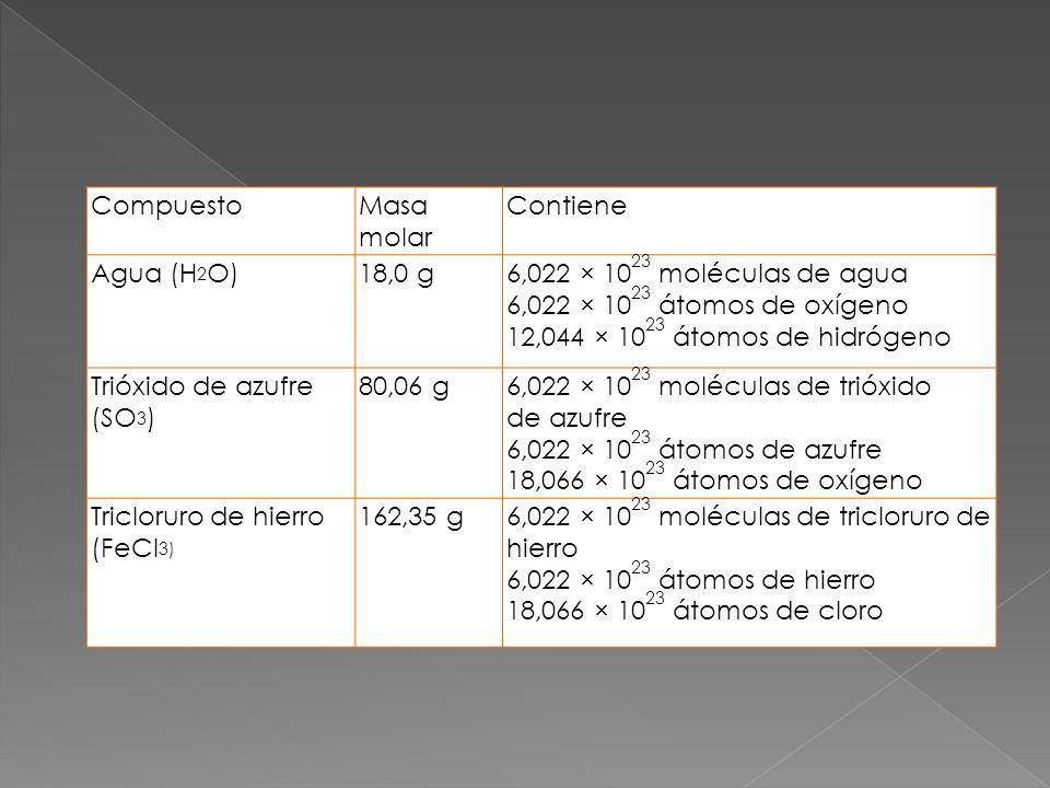 CompuestoMasa molar Contiene Agua (H 2 O)18,0 g6,022 × 10 23 moléculas de agua 6,022 × 10 23 átomos de oxígeno 12,044 × 10 23 átomos de hidrógeno Trió
