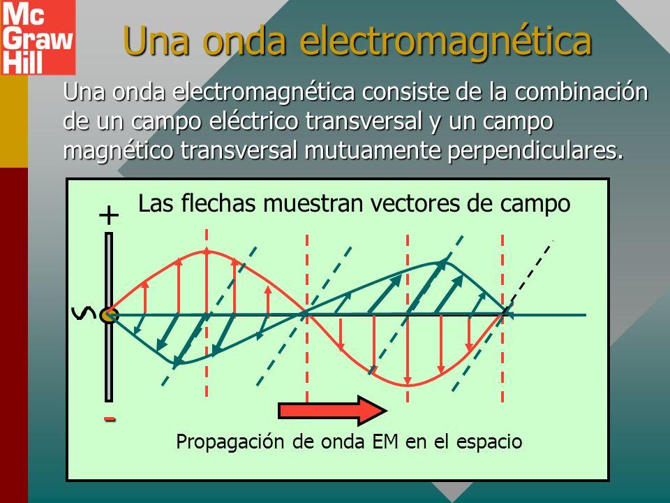 Generación de una onda magnética Las flechas muestran vectores de campo magnético (B) Onda B Generación de una onda magnética debido a una corriente C
