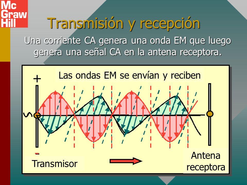 Una onda electromagnética Una onda electromagnética consiste de la combinación de un campo eléctrico transversal y un campo magnético transversal mutu