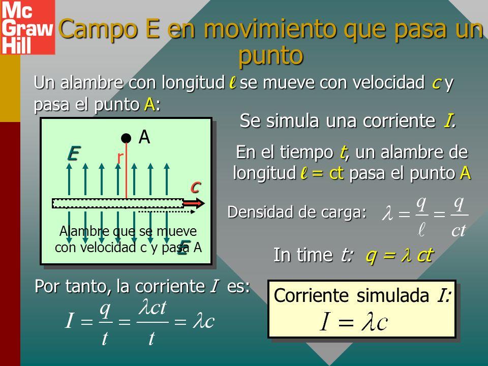 Campo B en movimiento que pasa una carga La relatividad dice que no hay un marco de referencia preferido. Considere que un campo magnético B se mueve