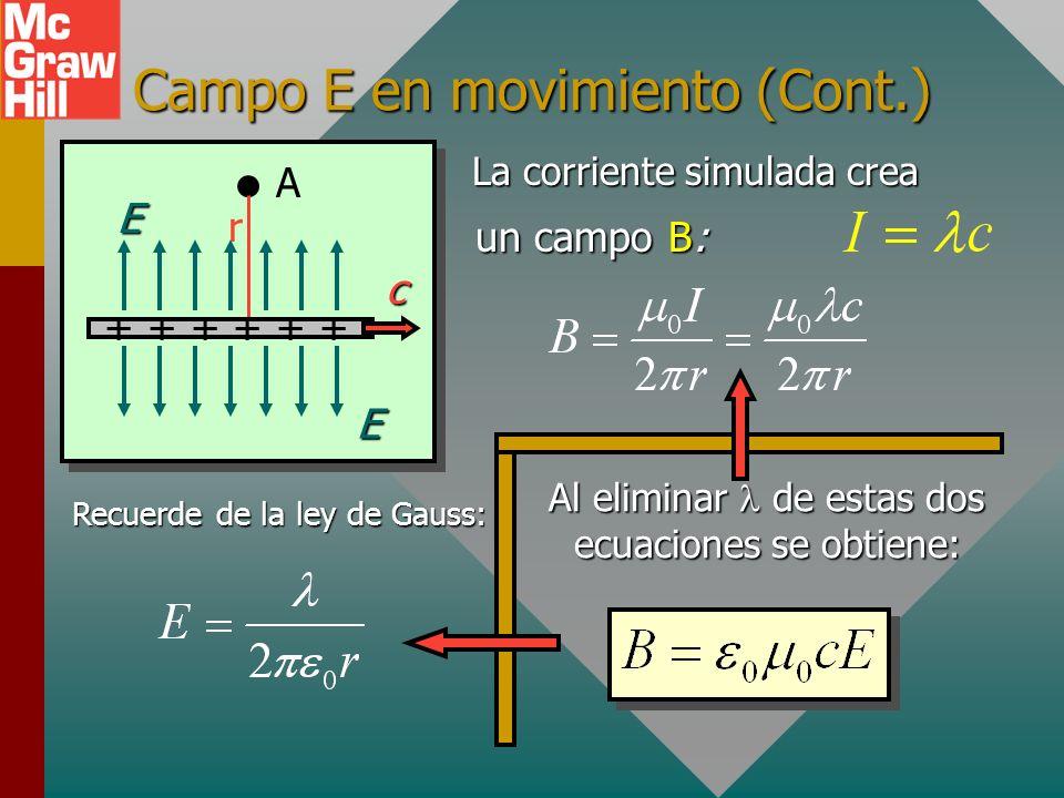 Campo E en movimiento que pasa un punto Un alambre con longitud l se mueve con velocidad c y pasa el punto A: A r + + + cEE Alambre que se mueve con v