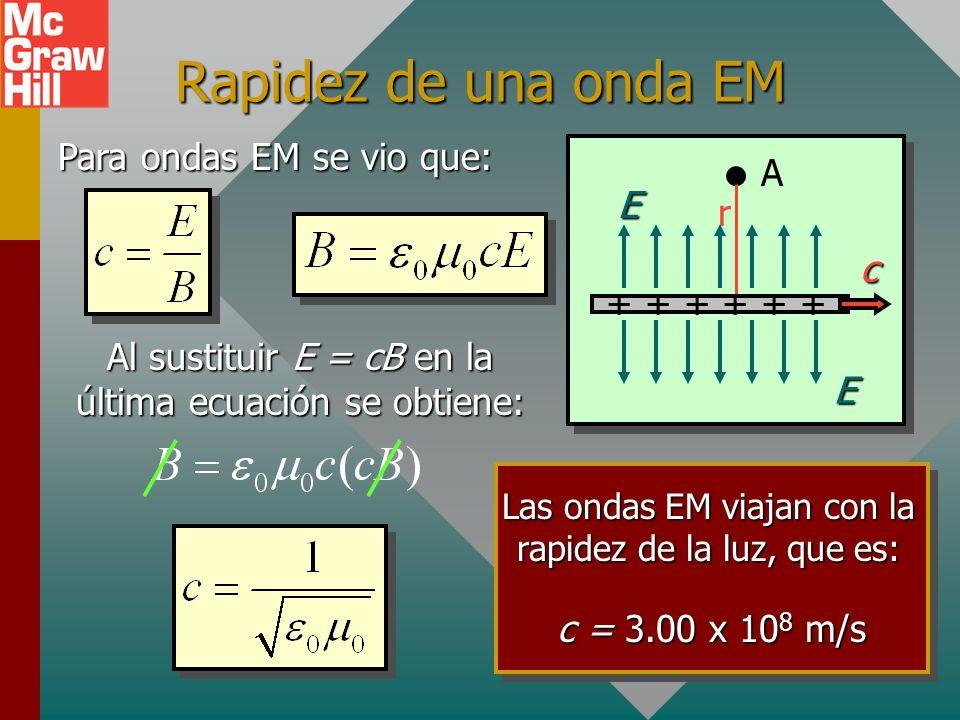 Campo E en movimiento (Cont.) A r + + + c E E un campo B: un campo B: La corriente simulada crea Recuerde de la ley de Gauss: Al eliminar de estas dos