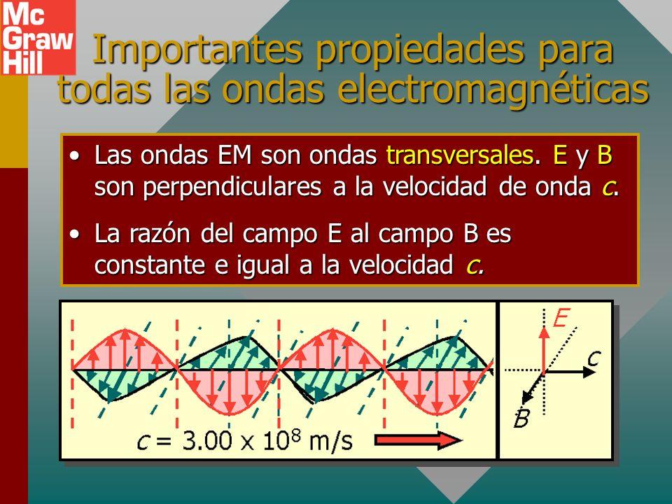 Rapidez de una onda EM A r + + + c E E Para ondas EM se vio que: Al sustituir E = cB en la última ecuación se obtiene: Las ondas EM viajan con la rapi