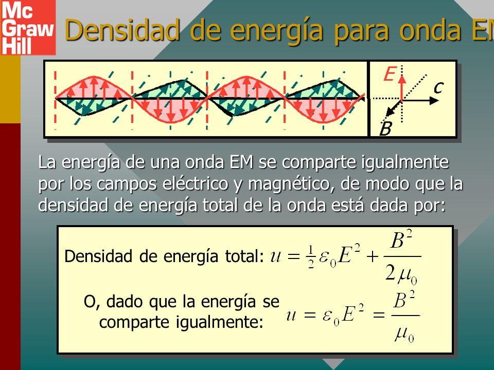 Densidad de energía para un campo B Anteriormente se definió la densidad de energía u para un campo B con el ejemplo de un solenoide de inductancia L: