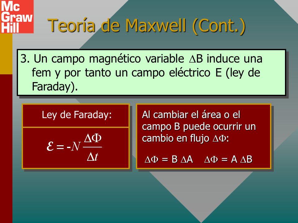 Teoría de Maxwell (Cont.) 2. Las líneas de campo magnético no comienzan o terminan, más bien consisten de lazos completamente cerrados.