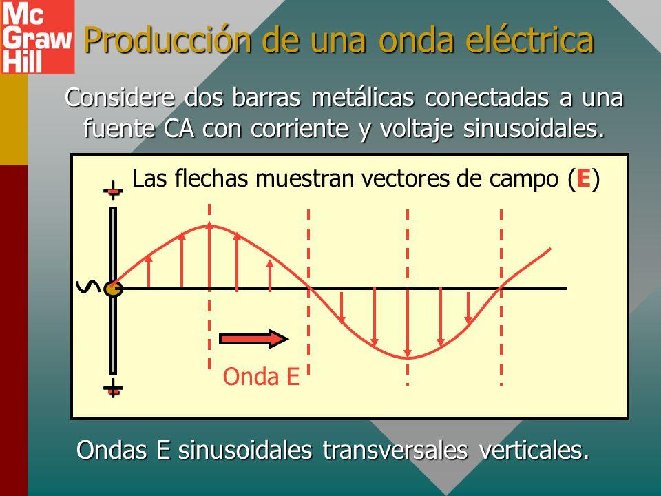 Teoría de Maxwell (Cont.) 4. Las cargas en movimiento (o una corriente eléctrica) inducen un campo magnético B. R Inductancia L l B Solenoide La corri