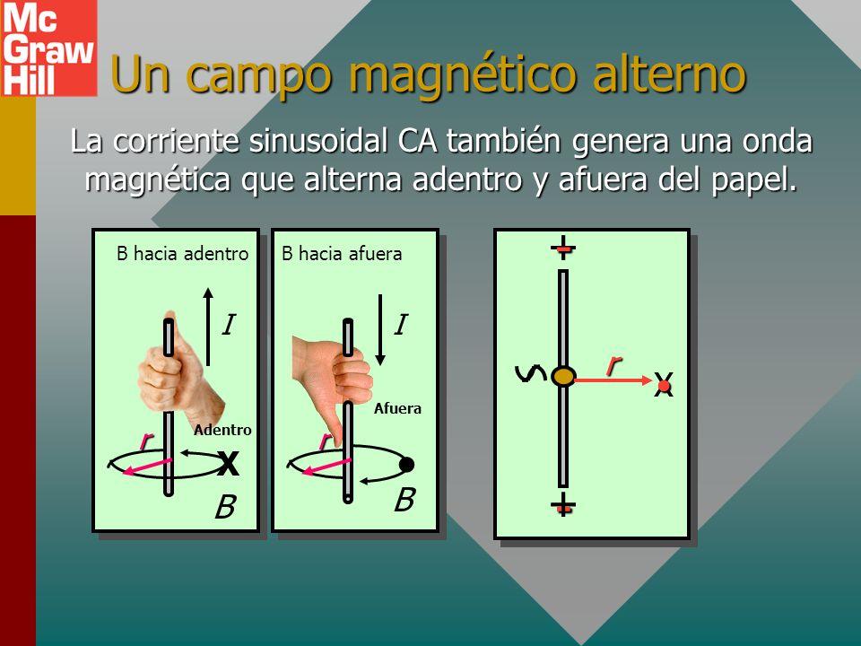 Producción de una onda eléctrica Considere dos barras metálicas conectadas a una fuente CA con corriente y voltaje sinusoidales. +-- + +- Las flechas