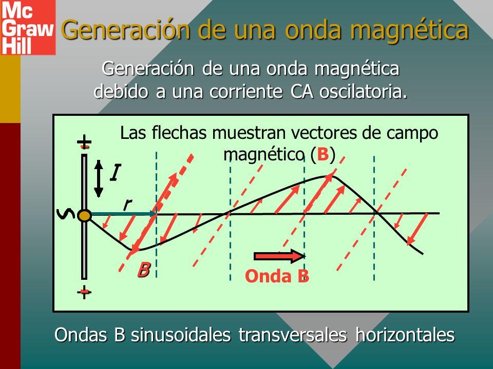 Un campo magnético alterno B I r B hacia adentro X Adentro B I r B hacia afuera Afuera La corriente sinusoidal CA también genera una onda magnética qu
