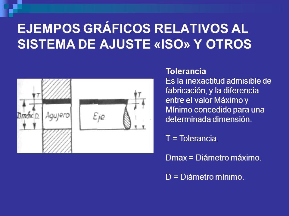 EJEMPOS GRÁFICOS RELATIVOS AL SISTEMA DE AJUSTE «ISO» Y OTROS Tolerancia Es la inexactitud admisible de fabricación, y la diferencia entre el valor Má