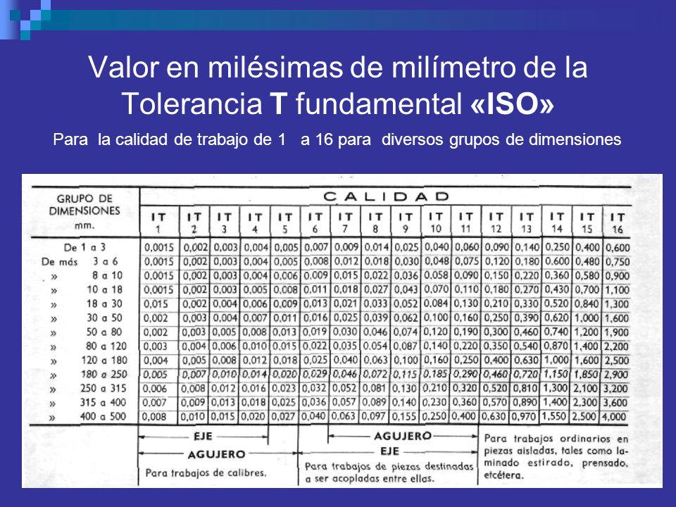 Valor en milésimas de milímetro de la Tolerancia T fundamental «ISO» Para la calidad de trabajo de 1 a 16 para diversos grupos de dimensiones