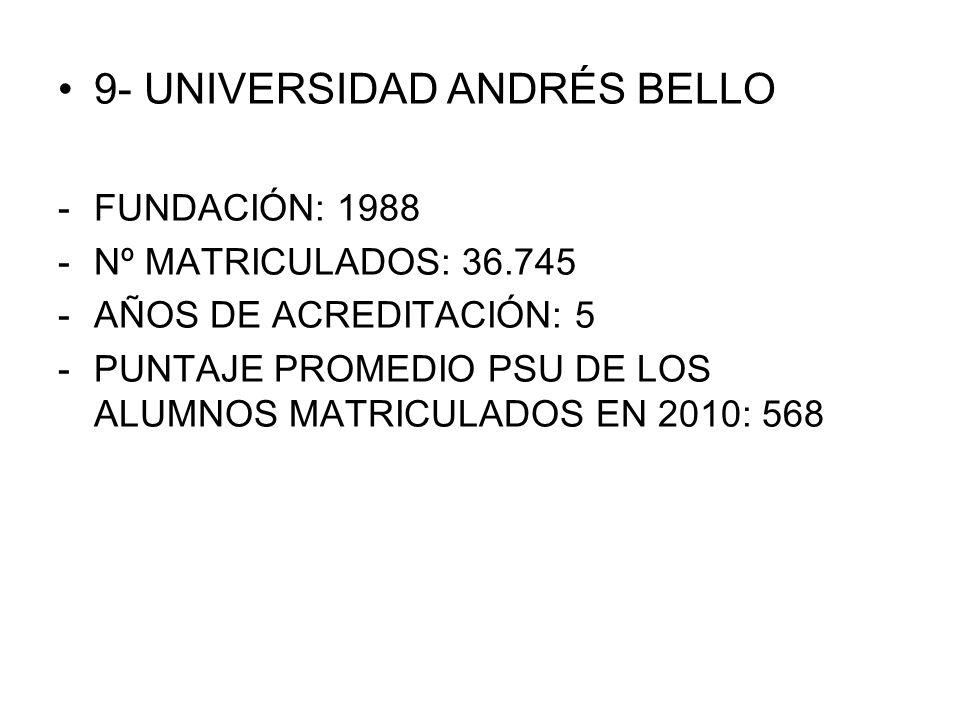 9- UNIVERSIDAD ANDRÉS BELLO -FUNDACIÓN: 1988 -Nº MATRICULADOS: 36.745 -AÑOS DE ACREDITACIÓN: 5 -PUNTAJE PROMEDIO PSU DE LOS ALUMNOS MATRICULADOS EN 20