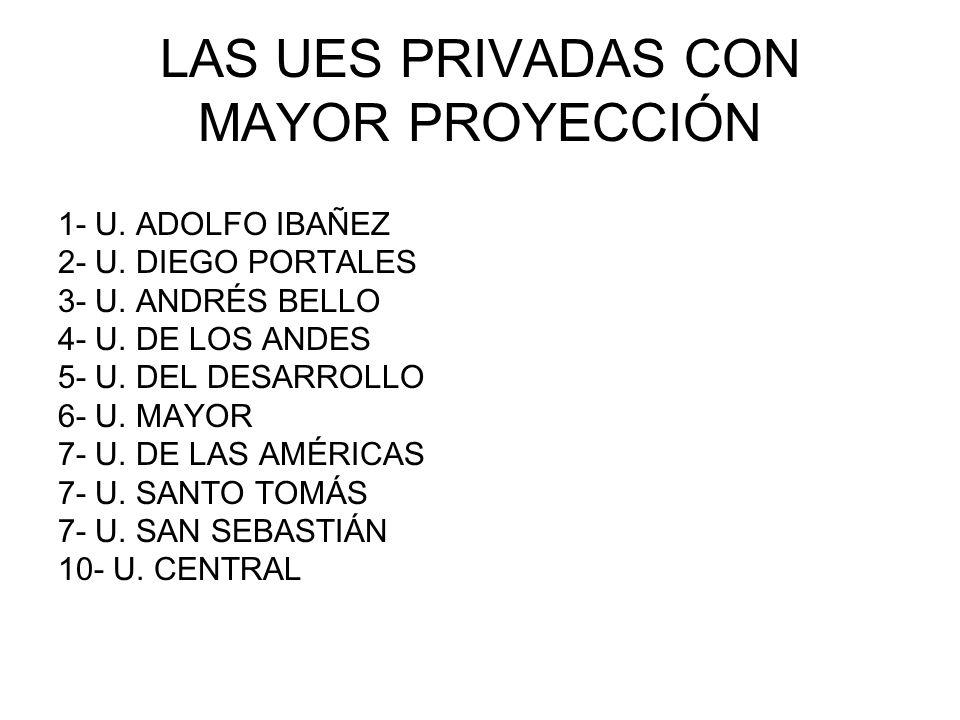 LAS UES PRIVADAS CON MAYOR PROYECCIÓN 1- U. ADOLFO IBAÑEZ 2- U. DIEGO PORTALES 3- U. ANDRÉS BELLO 4- U. DE LOS ANDES 5- U. DEL DESARROLLO 6- U. MAYOR
