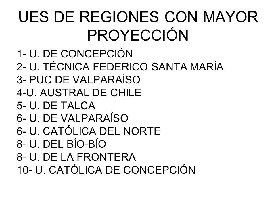 UES DE REGIONES CON MAYOR PROYECCIÓN 1- U. DE CONCEPCIÓN 2- U. TÉCNICA FEDERICO SANTA MARÍA 3- PUC DE VALPARAÍSO 4-U. AUSTRAL DE CHILE 5- U. DE TALCA