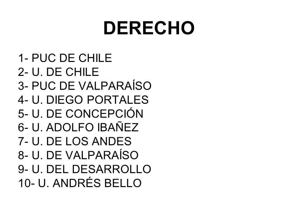 DERECHO 1- PUC DE CHILE 2- U. DE CHILE 3- PUC DE VALPARAÍSO 4- U. DIEGO PORTALES 5- U. DE CONCEPCIÓN 6- U. ADOLFO IBAÑEZ 7- U. DE LOS ANDES 8- U. DE V