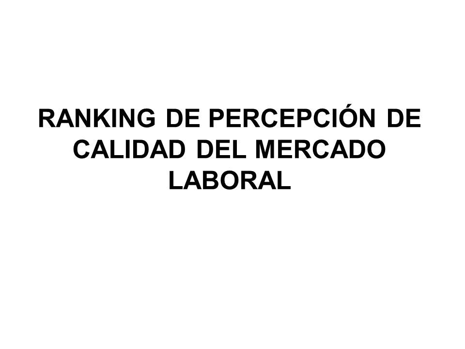 RANKING DE PERCEPCIÓN DE CALIDAD DEL MERCADO LABORAL