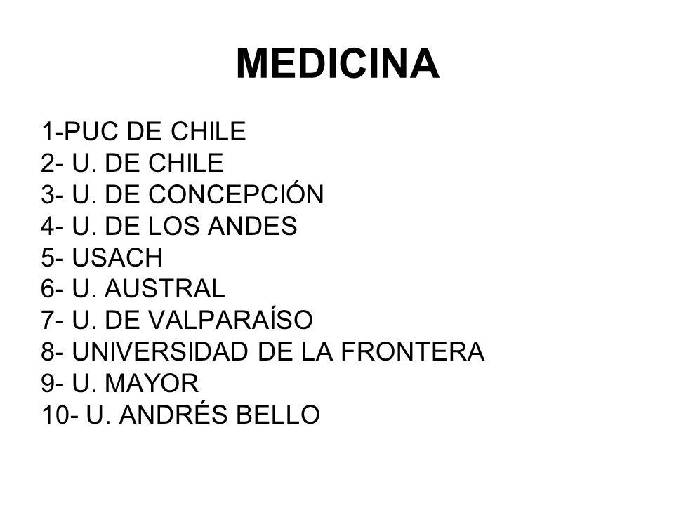 MEDICINA 1-PUC DE CHILE 2- U. DE CHILE 3- U. DE CONCEPCIÓN 4- U. DE LOS ANDES 5- USACH 6- U. AUSTRAL 7- U. DE VALPARAÍSO 8- UNIVERSIDAD DE LA FRONTERA