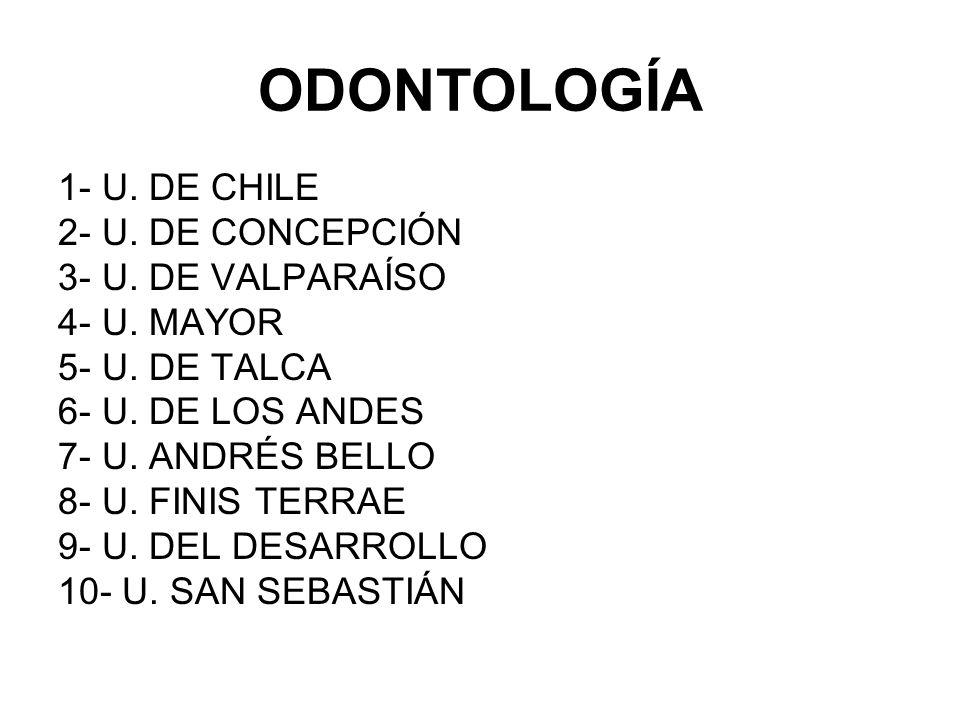 ODONTOLOGÍA 1- U. DE CHILE 2- U. DE CONCEPCIÓN 3- U. DE VALPARAÍSO 4- U. MAYOR 5- U. DE TALCA 6- U. DE LOS ANDES 7- U. ANDRÉS BELLO 8- U. FINIS TERRAE