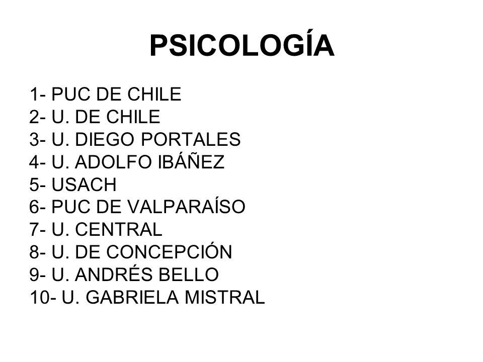 PSICOLOGÍA 1- PUC DE CHILE 2- U. DE CHILE 3- U. DIEGO PORTALES 4- U. ADOLFO IBÁÑEZ 5- USACH 6- PUC DE VALPARAÍSO 7- U. CENTRAL 8- U. DE CONCEPCIÓN 9-