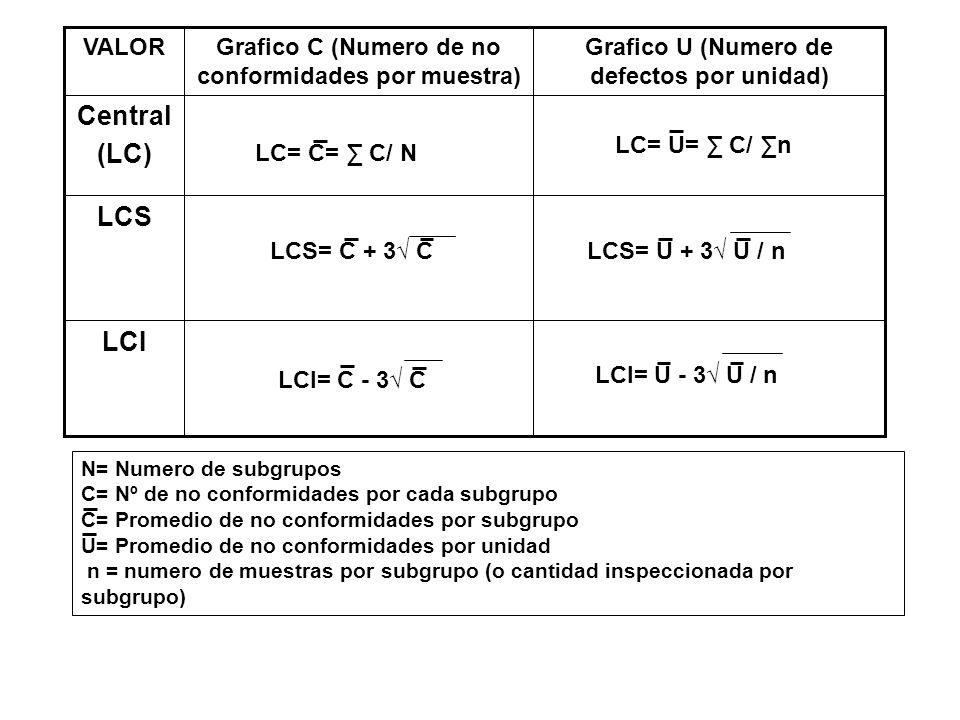 LCI LCS Central (LC) Grafico U (Numero de defectos por unidad) Grafico C (Numero de no conformidades por muestra) VALOR N= Numero de subgrupos C= Nº d
