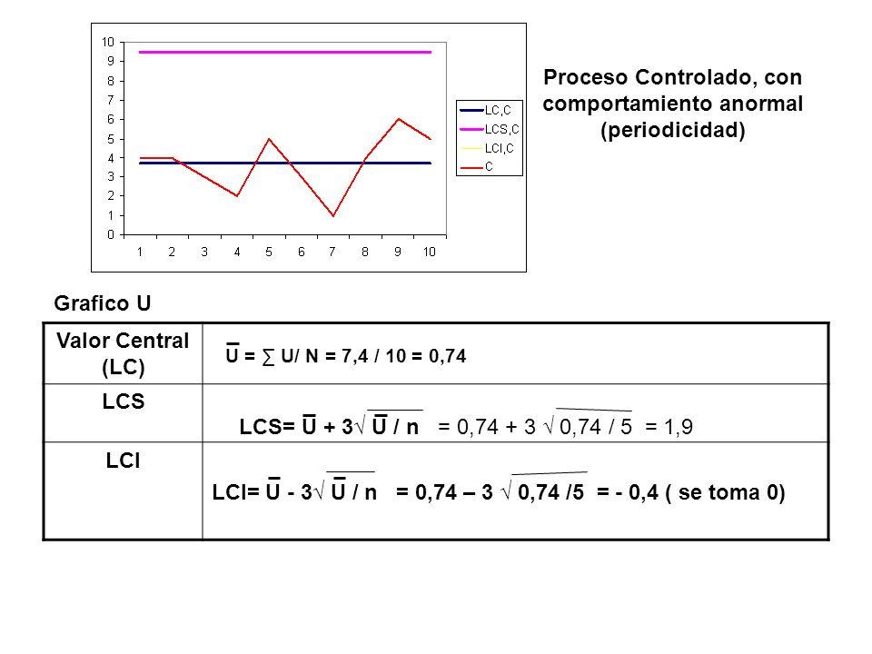 Proceso Controlado, con comportamiento anormal (periodicidad) Grafico U Valor Central (LC) LCS LCI LCI= U - 3 U / n = 0,74 – 3 0,74 /5 = - 0,4 ( se to