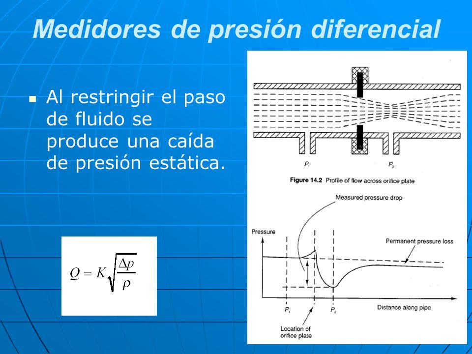 Al restringir el paso de fluido se produce una caída de presión estática.