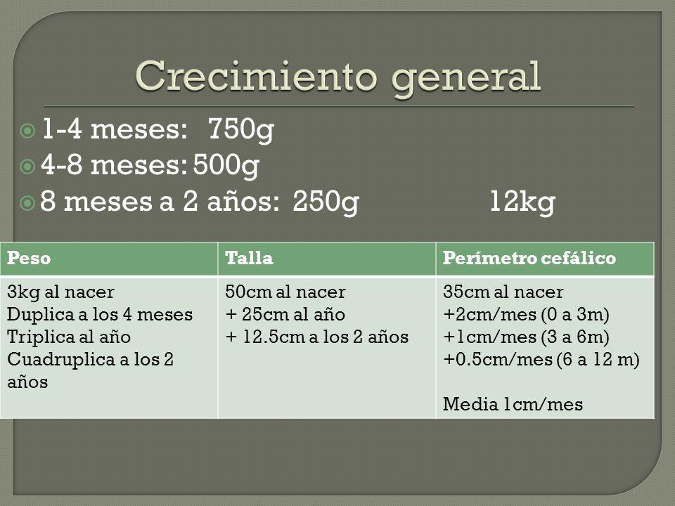 1-4 meses: 750g 4-8 meses: 500g 8 meses a 2 años: 250g 12kg PesoTallaPerímetro cefálico 3kg al nacer Duplica a los 4 meses Triplica al año Cuadruplica