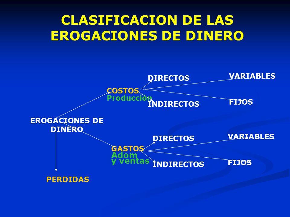 EROGACIONES DE DINERO COSTOS Producción GASTOS Adom y ventas PERDIDAS DIRECTOS INDIRECTOS DIRECTOS INDIRECTOS VARIABLES FIJOS VARIABLES FIJOS CLASIFIC
