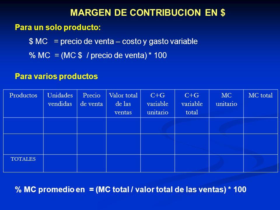 MARGEN DE CONTRIBUCION EN $ Para un solo producto: $ MC = precio de venta – costo y gasto variable % MC = (MC $ / precio de venta) * 100 Para varios p