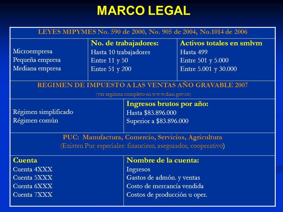 MARCO LEGAL LEYES MIPYMES No. 590 de 2000, No. 905 de 2004, No.1014 de 2006 Microempresa Pequeña empresa Mediana empresa No. de trabajadores: Hasta 10