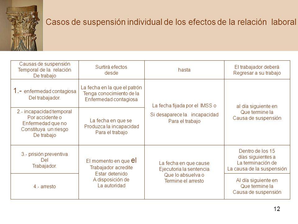 12 Casos de suspensión individual de los efectos de la relación laboral Causas de suspensión Temporal de la relación De trabajo Surtirá efectos desde