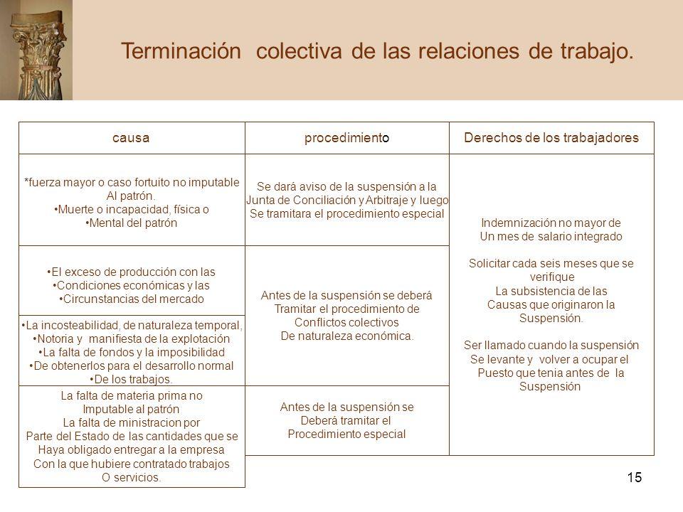 15 Terminación colectiva de las relaciones de trabajo. causaprocedimientoDerechos de los trabajadores *fuerza mayor o caso fortuito no imputable Al pa