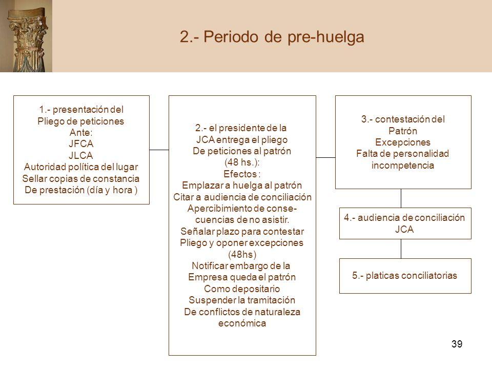 39 2.- Periodo de pre-huelga 1.- presentación del Pliego de peticiones Ante: JFCA JLCA Autoridad política del lugar Sellar copias de constancia De pre