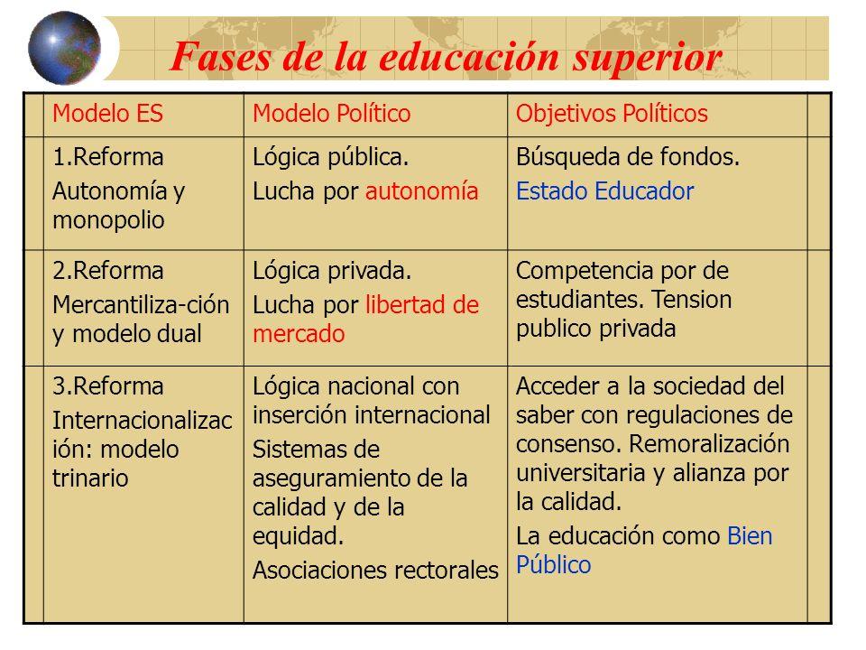 Fases de la educación superior Modelo ESModelo PolíticoObjetivos Políticos 1.Reforma Autonomía y monopolio Lógica pública. Lucha por autonomía Búsqued