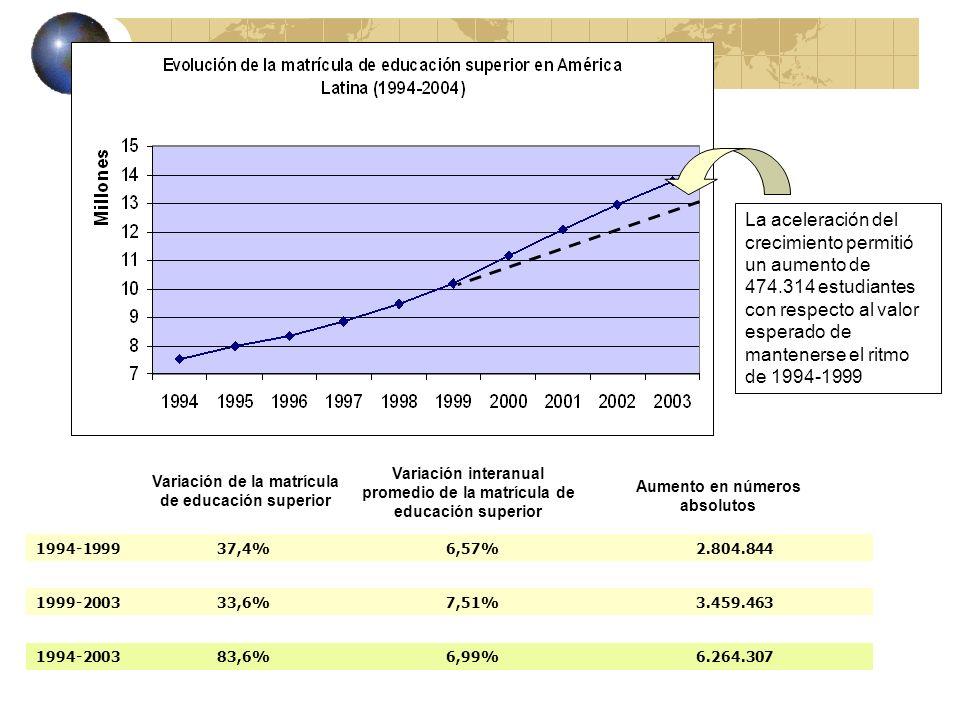 Variación interanual promedio de la Tasa Bruta de Matriculación 1994-19994,50,91% 1999-20036,31,57% 1994-200310,81,20% La Tasa Bruta de Matriculación en Educación Superior de América Latina subió 10,8 puntos porcentuales entre 1994 y 2003.