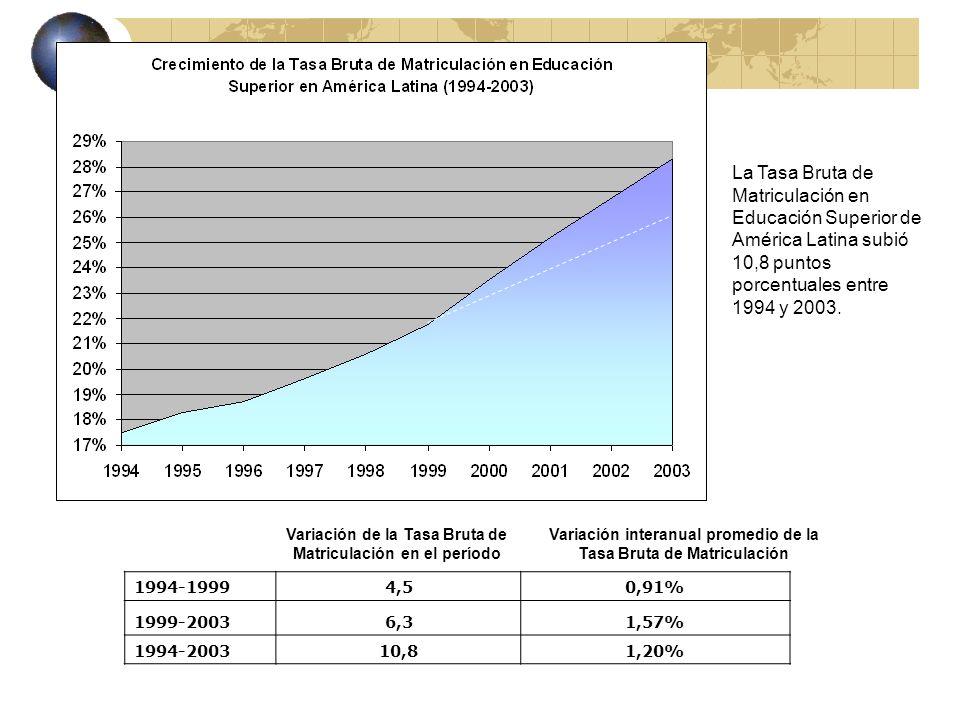 Matrícula y cobertura de la Educación Superior en América Latina y el Caribe 1994-2003 (en miles y bruta) 1994199519961997199819992000200120022003 Total Am é rica Latina 7.4948.090,98.442,89.013,69.640,610.298,911.254,912.083,012.920,213.758,3 Variaci ó n interanual 7,96%4,35%6,76%6,96%6,83%9,28%7,36%6,93%6,49% Cobertura bruta regi ó n 17,5%18,6%19,0%19,9%20,9%22,0%23,7%25,2%26,7%28,3% Variaci ó n interanual 1,08%0,47%0,91%1,00%1,07%1,71%1,49%1,53%1,55%