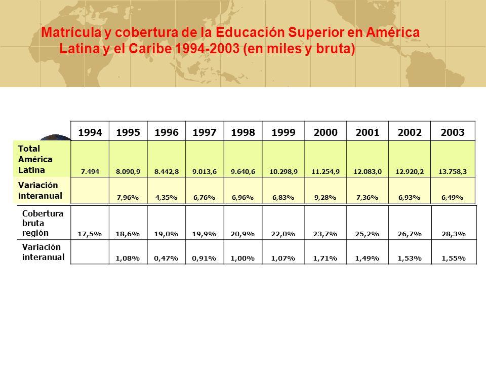 Matrícula y cobertura de la Educación Superior en América Latina y el Caribe 1994-2003 (en miles y bruta) 1994199519961997199819992000200120022003 Tot