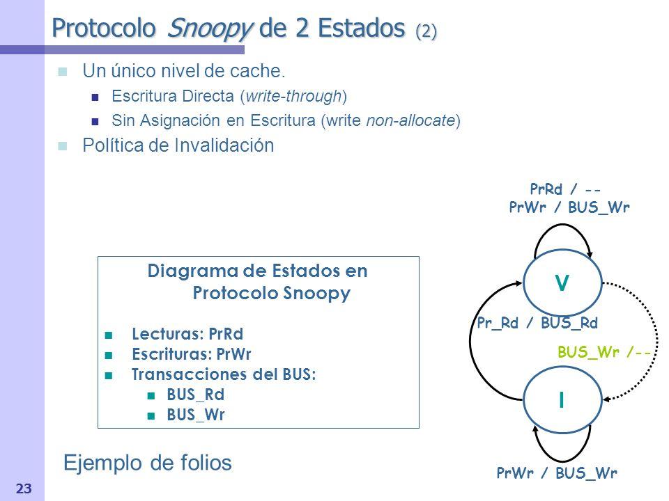 24 Protocolo Snoopy de 2 Estados (3) Supongamos: 1 nivel cache, Write-through, Non-allocate.