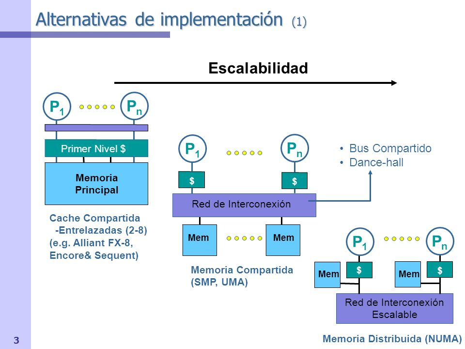 3 Alternativas de implementación (1) Escalabilidad $ $ Mem Red de Interconexión Memoria Compartida (SMP, UMA) Mem Bus Compartido Dance-hall Switch Mem