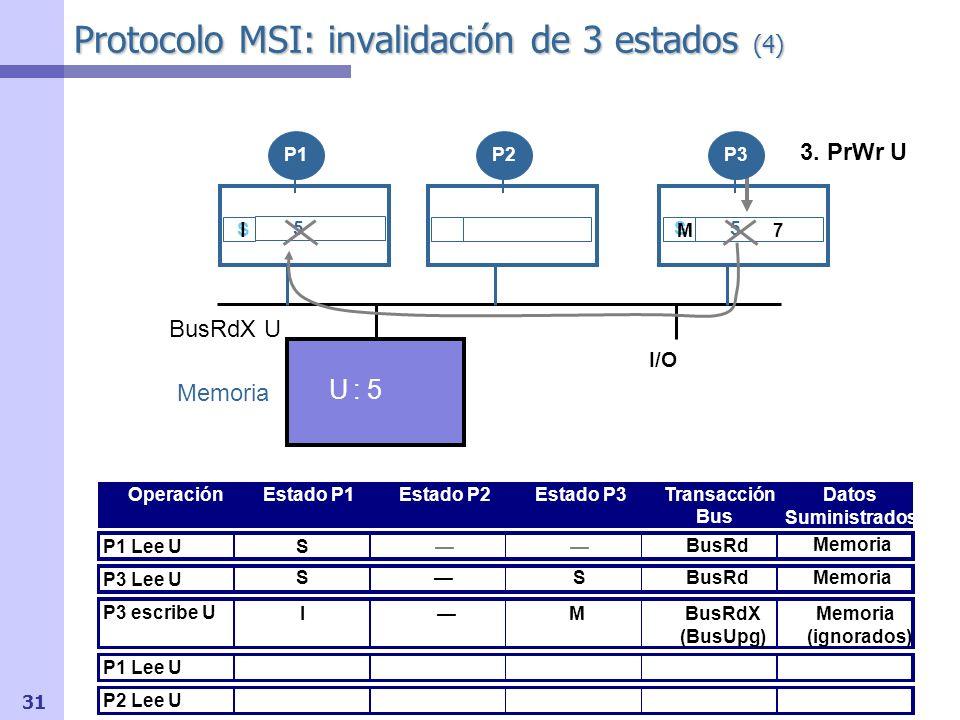 32 Protocolo MSI: invalidación de 3 estados (5) I/O OperaciónEstado P1Estado P2Estado P3Transacción Bus Datos Suministrados P1 Lee U P3 Lee U P3 escribe U P1 Lee U P2 Lee U Memoria BusRd U I S UM7 SSBusRdMemoria BusRdX (BusUpg) Memoria (ignorados) Memoria U : 5 P1P2P3 IM 4.