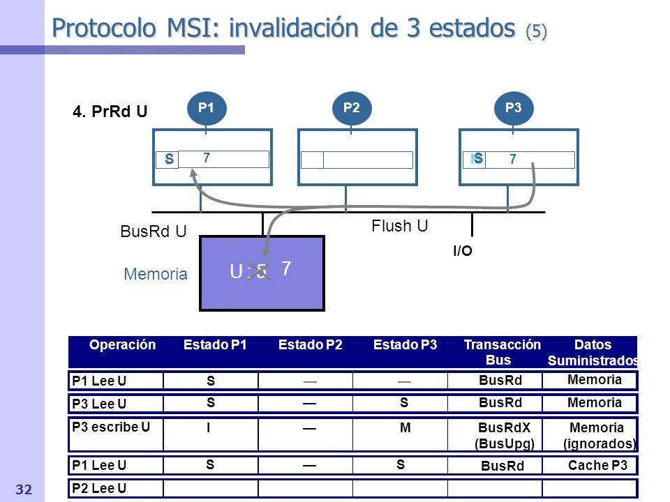 33 Protocolo MSI: invalidación de 3 estados (6) I/O OperaciónEstado P1Estado P2Estado P3Transacción Bus Datos Suministrados P1 Lee U P3 Lee U P3 escribe U P1 Lee U P2 Lee U Memoria BusRd U S S US7 SSBusRdMemoria BusRdX (BusUpg) Memoria (ignorados) Memoria U : 7 P1P2P3 IM 7 BusRd Cache P3 SS BusRdMemoria BusRd U US7 SSS 5.