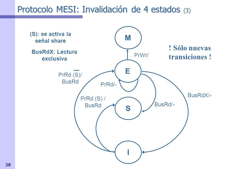 39 Hacer ejemplo que viene a continuación: Insistir en OR-cableada Insistir en ventaja de MESI sobre MSI Ejemplo Ejemplo de folios