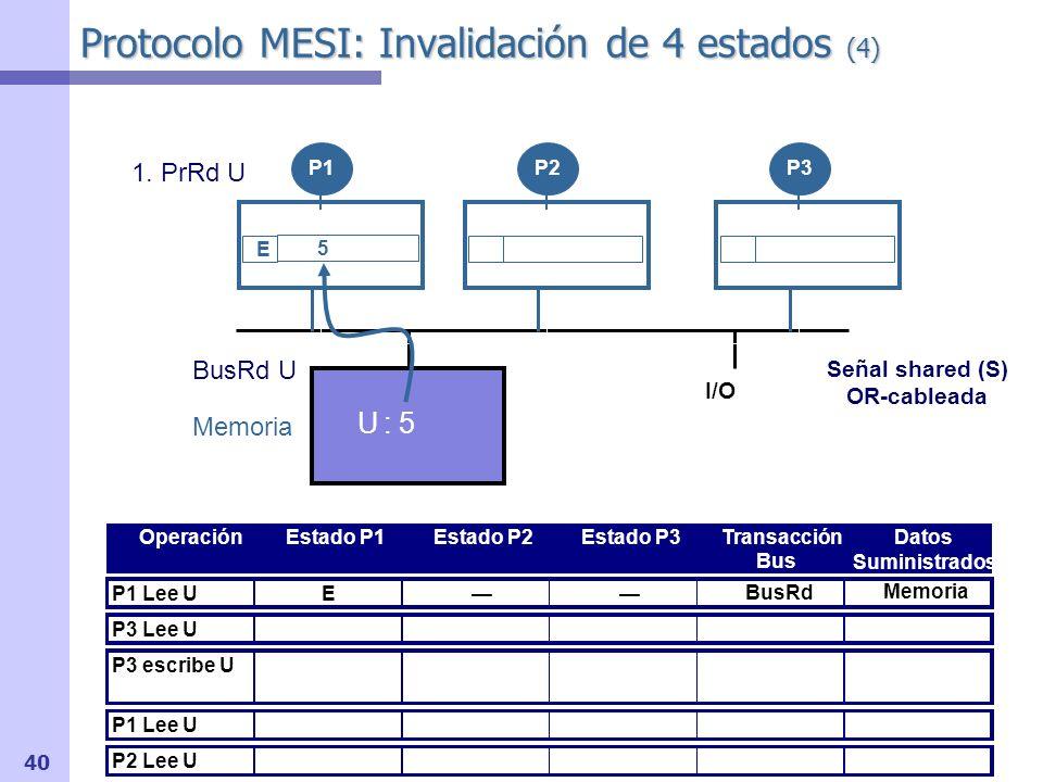 41 Protocolo MESI: Invalidación de 4 estados (5) I/O OperaciónEstado P1Estado P2Estado P3Transacción Bus Datos Suministrados P1 Lee U P3 Lee U P3 escribe U P1 Lee U P2 Lee U Memoria U : 5 P1P2P3 Señal shared (S) OR-cableada Memoria BusRd U E E 2.