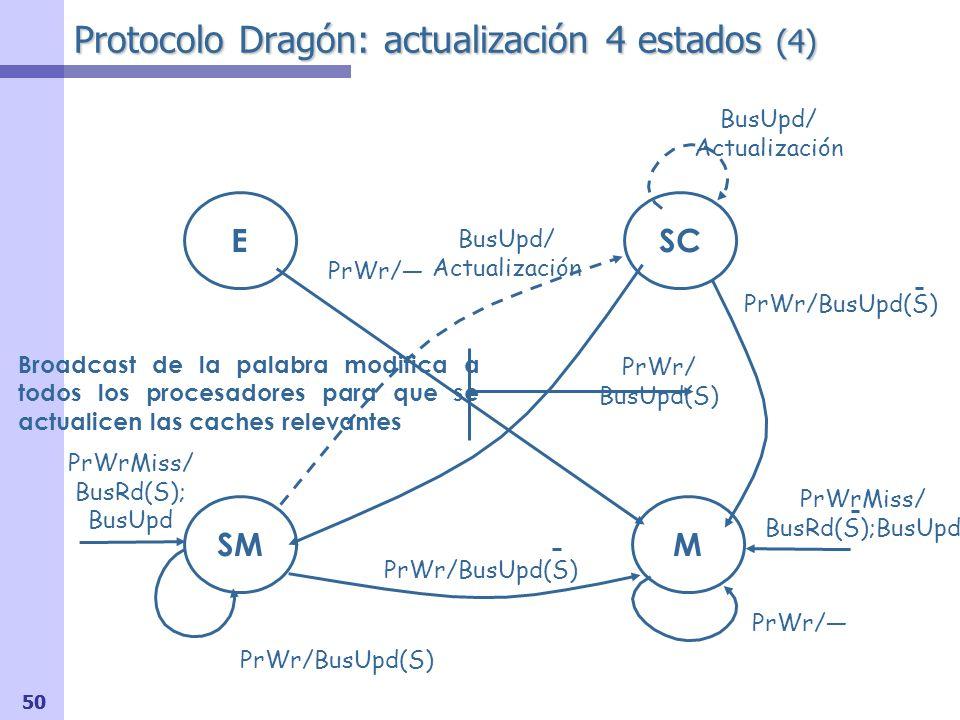 Protocolo Dragón: actualización 4 estados (5) Reemplazo de un bloque en estado SC o SM ¿Debe hacerse un broadcast al resto de las controladores para informar de dicho reemplazo (Transacción Reemplazo).