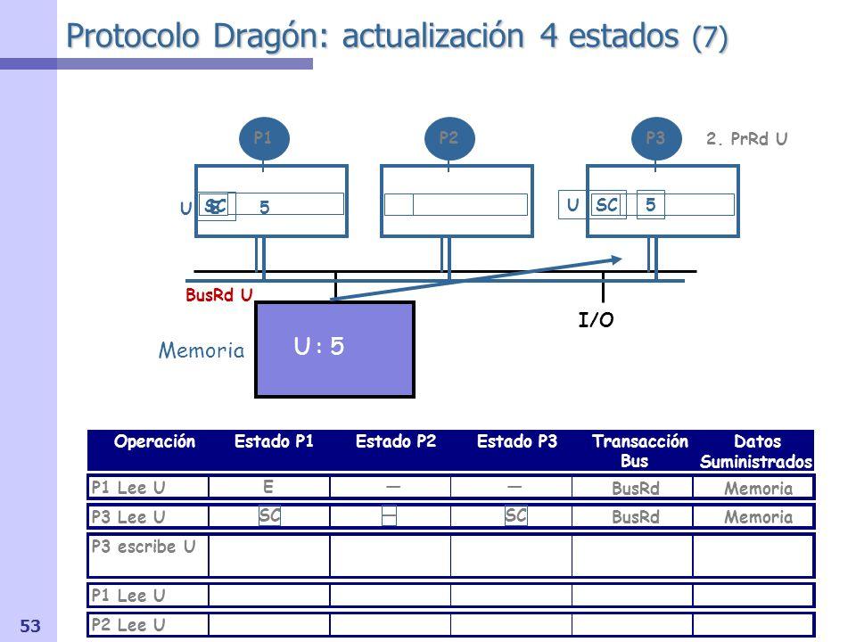54 Protocolo Dragón: actualización 4 estados (8) I/O OperaciónEstado P1Estado P2Estado P3Transacción Bus Datos Suministrados P1 Lee U P3 Lee U P3 escribe U P1 Lee U P2 Lee U Memoria U : 5 P1P2P3 Señal shared (S) OR-cableada Memoria BusRd U 5 E BusRdMemoria USC5 SC 3.